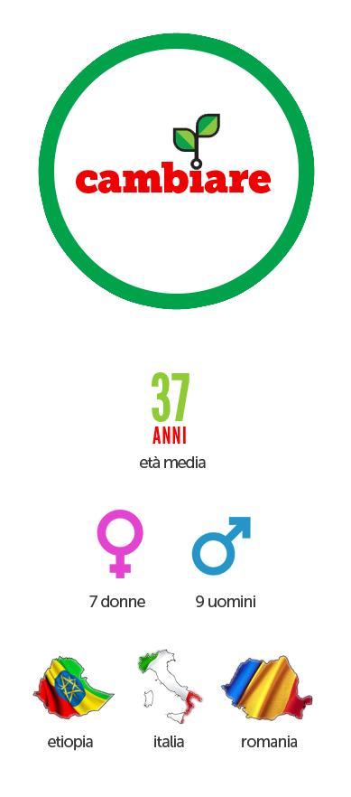 infografica lista Cambiare
