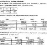 2012 indebitamento