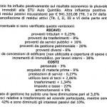 2012 percentuali ricavi costi