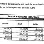 2012 servizi domanda individuale