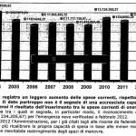 2012 spesa corrente