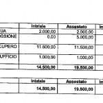 2012 spese recupero tributi